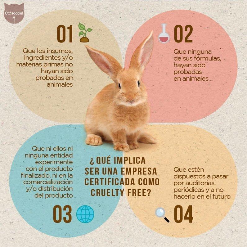 infografía crueldad animal