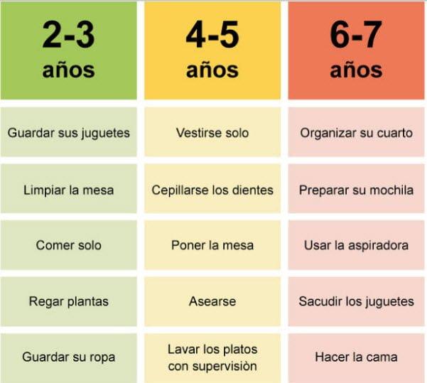 tabla de actividades por edad