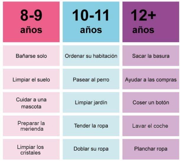 tabla de tareas por edad